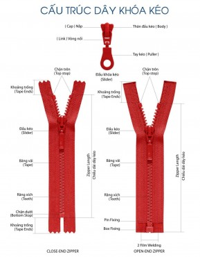 Các loại dây kéo và ứng dụng của dây kéo